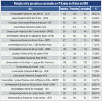 Tabela Universidades